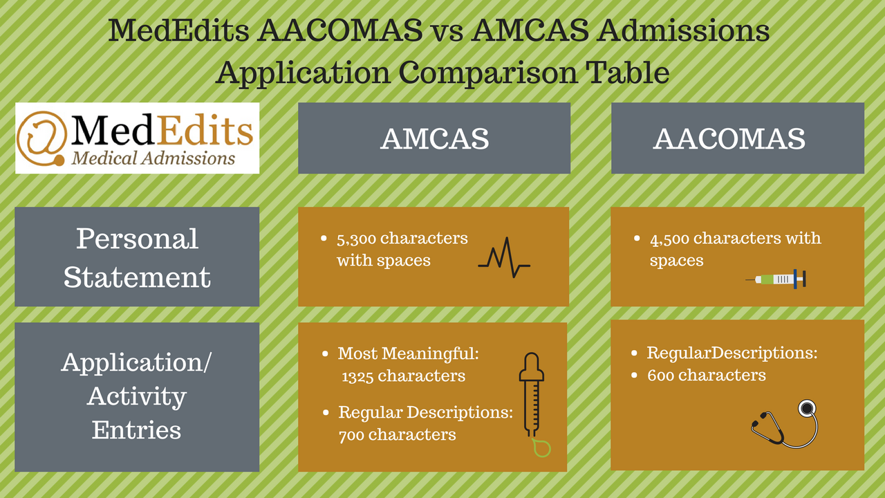 amcas vs aacomas so remember amcas personal statement length
