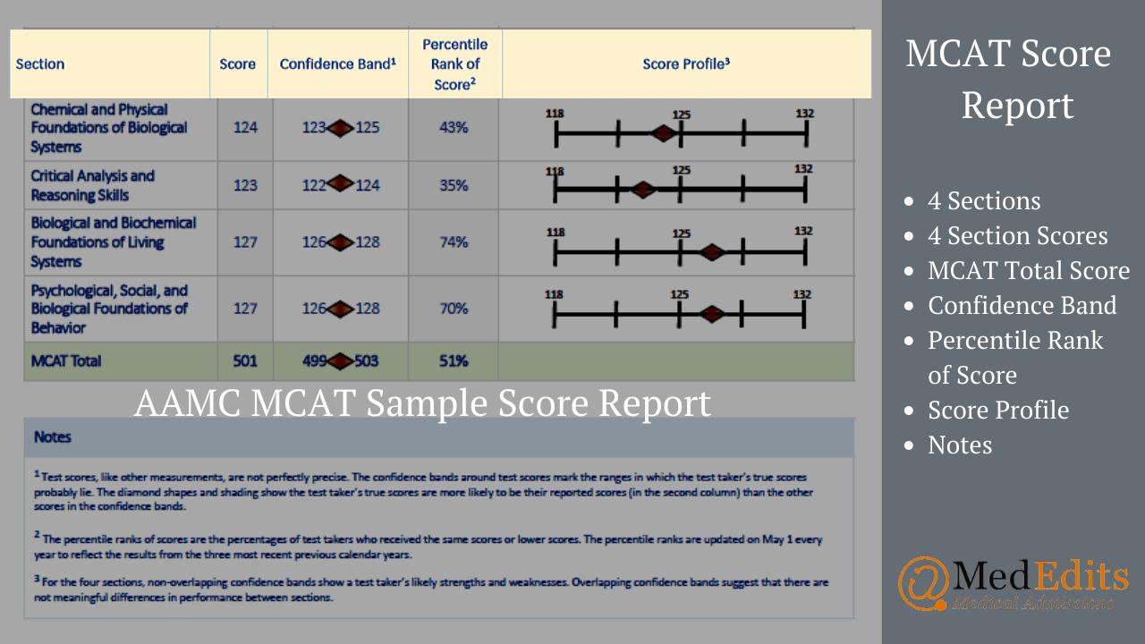 MCAT Score Report