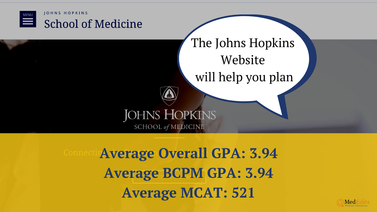 Johns Hopkins University School of Medicine Admissions Statistics